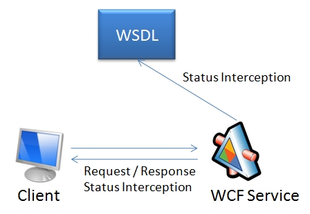 WCF Extension