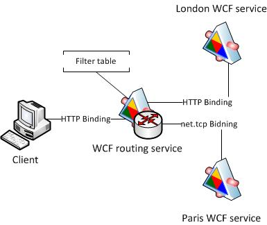 WCF router
