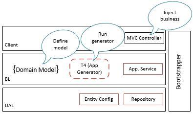 T4 Generator Architecture