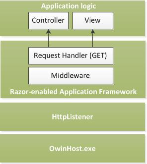 Razor Server - Architecture