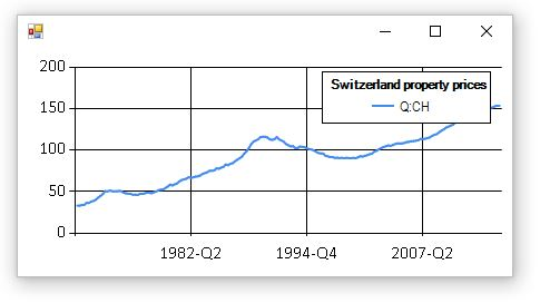 Property Prices - Switzerland